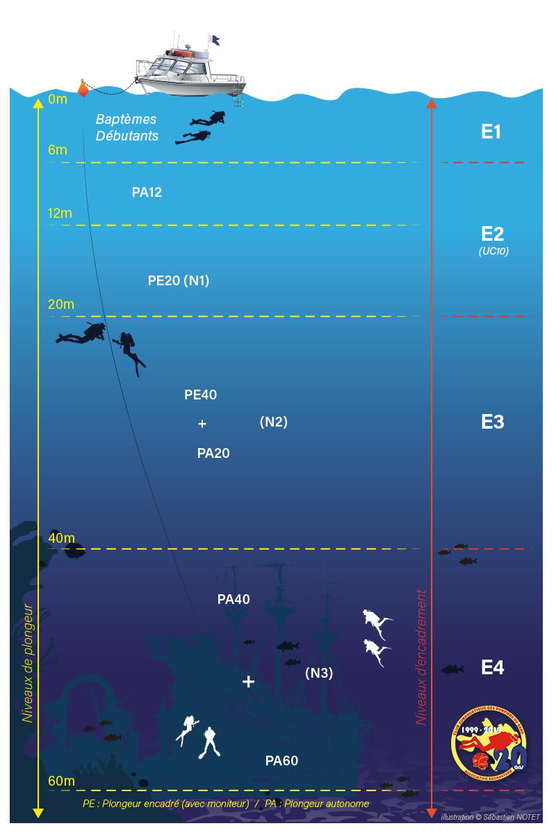 Niveaux plongeur moniteur FFESSM